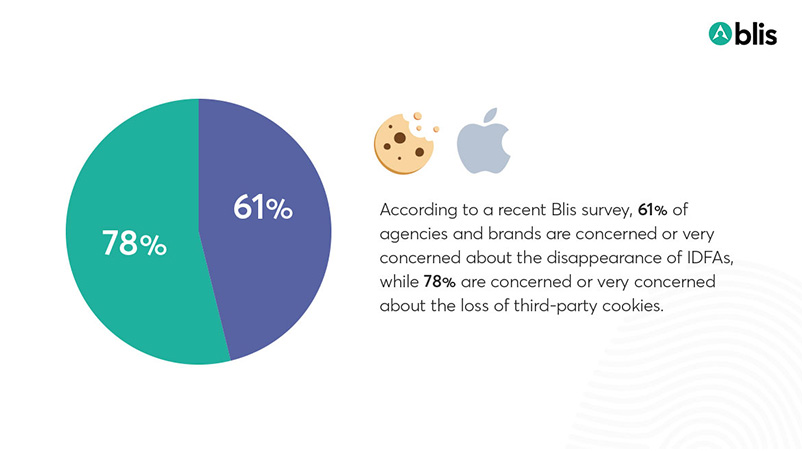 Blis Survey